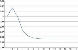 Relación entre los productos por trabajador con choque y sin choque a la variable λ.