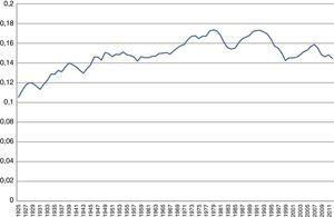 La productividad marginal del capital (medida con la PEA), 1925-2012.