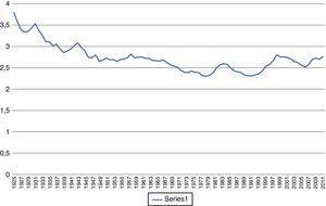 La relación capital/producto (cifras de capital y producto en miles de millones de pesos de 2005), 1925-2012.