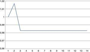 Relación entre los productos por trabajador con choque y sin choque a la variable λ (suponiendo que esta retorna a su nivel de estado estable al año siguiente).