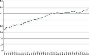 El (log del) producto por trabajador (PIB/PEA), 1925-2012.