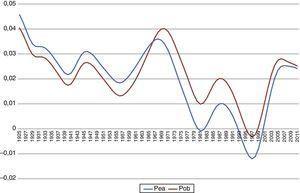 Componente «permanente» de la tasa de crecimiento de la productividad multifactorial (calculado con el filtro Hodrick-Prescott).
