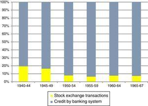 Financial system structure: credit-based, 1940–1967 (5-year averages).