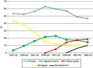 Credit-based financial system by types of banks (percentage of total assets).