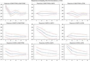Impulse-response plot of system: GMATPRIM, M2PC and GPIB Colombia 1956–2012.