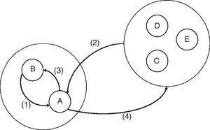Distribución del trabajo incorporado. Fuente: Garbellini y Wirkierman (2014).