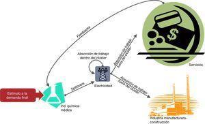 Efectos feedback y spillover de la Industria médica-química. Fuente: elaboración propia.