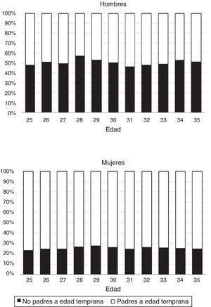 Porcentaje de padres jóvenes en el total de padres por sexo y edad. Total nacional, datos expandidos. Esta información es calculada para la población objetivo del estudio, es decir, padres entre 25 y 35años no migrantes. Para hacer homogéneo el denominador a través de los cohortes de edad se tomó como base a los padres que lo fueron antes de los 25 y a partir de allí se realizó la distribución según padre o no padre a edad temprana. El factor de expansión es recalibrado para ser representativo de 12 meses. Fuente: DANE y cálculos propios.