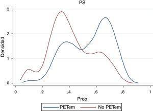 Densidad del propensity score estimado e(x).