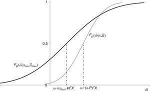 Distribución acumulada de la riqueza: agentes ingenuos versus sofisticados.