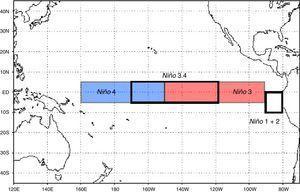 Distribución de ENSO según el índice SST NIÑO1+2 (0-10S, 80-90W). Es la primera región que presenta aumentos significativos en la temperatura al comenzar el fenómeno. NIÑO3 (5S-5N; 150W-90W). Es la región de del Pacífico tropical que posee la más alta variabilidad en la SST sobre la escala de El Niño. NIÑO4 (5S-5N: 160E-150W). Región en donde los cambios de la temperatura superficial del mar conducen a los valores totales alrededor de 27,5 C, que se cree que es un umbral importante en la producción de lluvias. NIÑO3.4 (5S-5N; 170W-120W). Es la región que tiene gran variabilidad en las escalas de tiempo de El Niño, y que está más cerca de la región donde los cambios en la temperatura superficial del mar local son importantes para el desplazamiento de la lluvia normalmente ubicada en el Pacífico occidental.