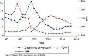 Convergencia en sigma, 1990-2013.