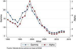 Indicadores alfa y gamma, 1990-2013.