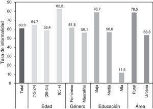 Caracterización de la informalidad laboral en Colombia Fuente: SEDLAC. Información GEIH de 2012.