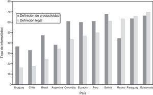 Informalidad laboral en América Latina Fuente: SEDLAC. Información de 2011.