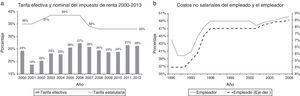 Evolución de las tarifas de impuesto a la renta y los costos no salariales Fuente: a) DIAN, cálculos propios y b) Santamaria et al. (2008).