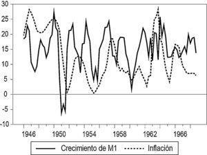Crecimiento del dinero e inflación: datos observados (porcentaje). Fuente: cálculos propios con base en Banco de la República (1998).