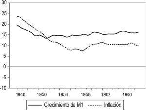 Crecimiento del dinero e inflación: datos filtrados (largo plazo) (porcentaje). Fuente: cálculos propios con base en Banco de la República (1998).