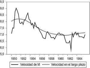 La velocidad de circulación del dinero (velocidad igual a PIB nominal trimestral a tasa anual dividido por M1). Fuente: cálculos propios.