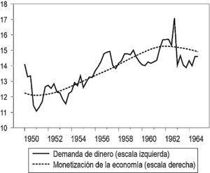 La demanda del dinero y la monetización de la economía (demanda de dinero en porcentaje del PIB trimestral a tasa anual; monetización en índice). Fuente: cálculos propios.