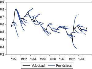 Velocidad de circulación del dinero (pronóstico a 4 trimestres). Fuente: cálculos propios. Figura disponible en color en la versión electrónica del artículo.