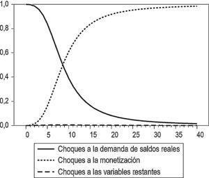 Velocidad de circulación de M1 (descomposición de varianza de los errores de pronóstico). Fuente: cálculos propios.