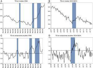 Tasa de desempleo (TD) en niveles y variaciones anuales. Fuente: DANE: ENH, ECH, GEIH. Cálculos de los autores.