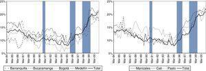 Tasa de desempleo por ciudades. ENH: 7 ciudades. Fuente: DANE: ENH, ECH, GEIH. Cálculos de los autores.