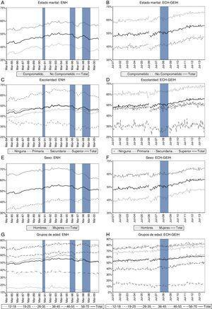 Tasa de ocupación por grupos de población en niveles. Fuente: DANE: ENH, ECH, GEIH. Cálculos de los autores.