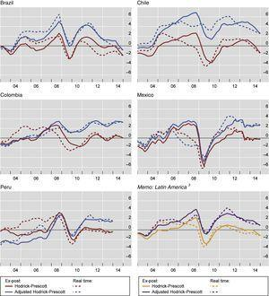 """Comparison of unadjusted and adjusted (ex-post and real time) GDP gap.1,2 1 Computed according to the methodology of C. Borio, P. Disyatat and M. Juselius, """"A parsimonious approach to incorporating economic information in measures of potential output"""", BIS Working Papers, no. 442, February 2014. The dynamic output gap equation is augmented with net inflows and country-specific commodity prices. For Brazil and Chile, only commodities prices are used to adjusted the Hodrick–Prescott filter. For Colombia, Mexico and Peru, net inflows are also included in the adjustment. 2Real time estimation started in Q1 2005 and it was estimated quarter by quarter until Q4 2014 (except for PE, which ends in Q4 2013). 3Weighted averages based on GDP and PPP exchange rates for Brazil, Chile, Colombia, Mexico and Peru. For Peru, data until Q4 2013. Sources: Bloomberg&#59; Datastream&#59; IMF, Balance of Payments&#59; Primary Commodity Prices&#59; UN Comtrade&#59; UNCTAD Statistics&#59; World Bank&#59; national data&#59; BIS calculations."""