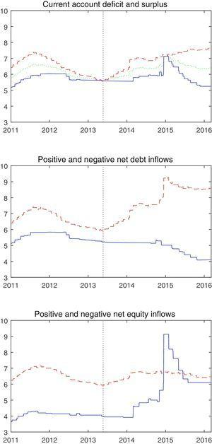 Policy rates in emerging market economies with a current account deficit or surplus, positive or negative net debt inflows, and positive or negative net equity inflows. The red dashed line represents those with a current account deficit or positive net capital inflows and the blue solid line represents those with a current account surplus or negative net capital inflows.