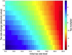 Non-linear cumulative tax multiplier after two years: The joint role of initial tax rate level and size of the tax change. This figure can be seen in colour in the electronic version.