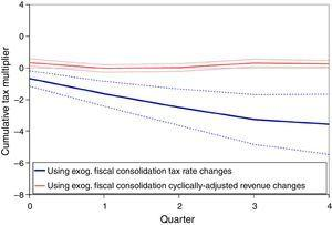 Cumulative tax multiplier using exogenous fiscal consolidation changes: cyclically adjusted revenue changes vs. tax rate changes.