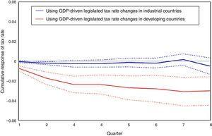 Cumulative response of endogenous (specifically GDP-driven) legislated tax rated to a GDP shock. One percent impulse response function: Industrial vs. Developing countries.