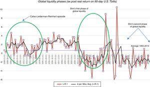Global liquidity regimes.