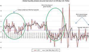 Global liquidity regimes.