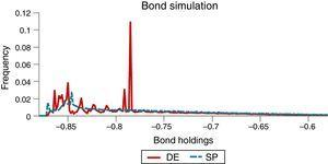 Ergodic distributions of bond holdings.