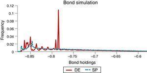 Ergodic distributions of bond holdings.