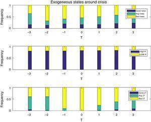 Exogenous shocks around crises events.