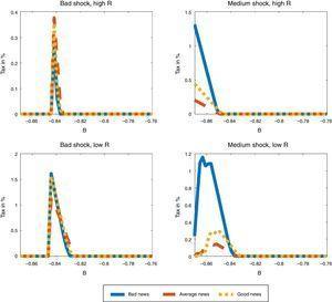 Optimal debt tax schedules: effect of news.