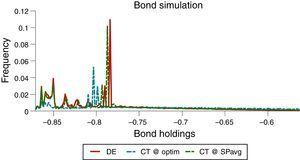 Ergodic distributions of bonds with simpler policy rules.