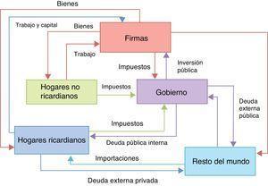 Modelo fiscal colombiano (FISCO). Esta figura está disponible a color en la versión electrónica. Fuente: diseño de los autores.