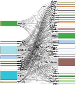 Flujo de migraciones por departamento de origen y país de destino (2005).