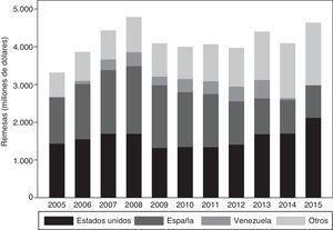 Remesas por país de origen (anual 2005-2015).