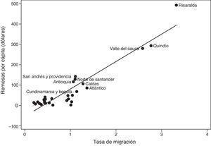 Tasa de migración (2005) y remesas per cápita (promedio anual 2009-2015) por departamento.