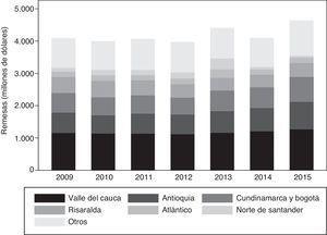 Remesas por departamentos (anual 2009-2015).