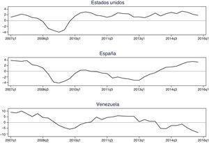 Crecimiento del PIB trimestral por país (2007-2015).