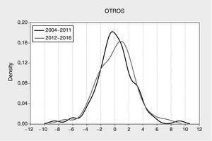 Distribución empírica de los cambios en los precios durante el periodo de cartel y pos-cartel. El periodo de cartel ocurrió entre 2004-2011 y el periodo de pos-cartel o competencia fue entre 2012-2016. Fuente: Nielsen. Cálculos de los autores.
