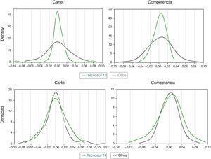 Comparación de la distribución empírica de los cambios en los precios: Tecnosur vs Otros. El periodo de cartel ocurrió entre 2004-2011 y el periodo de poscartel o competencia fue entre 2012-2016. Fuente: Nielsen. Cálculos de los autores.