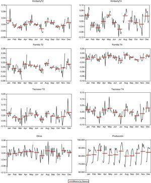 Variaciones estacionales de los cambios en los precios y las ventas. Fuente: Nielsen. Cálculos de los autores.